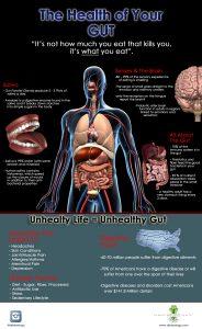 info graphic on gut health
